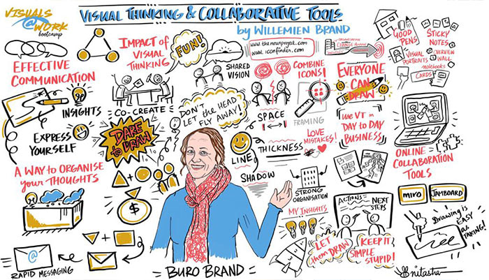 Visual-Thinking-and-Collaborative-tools-by-willemien-brand-live-scribe-by-nitasha-nambiar
